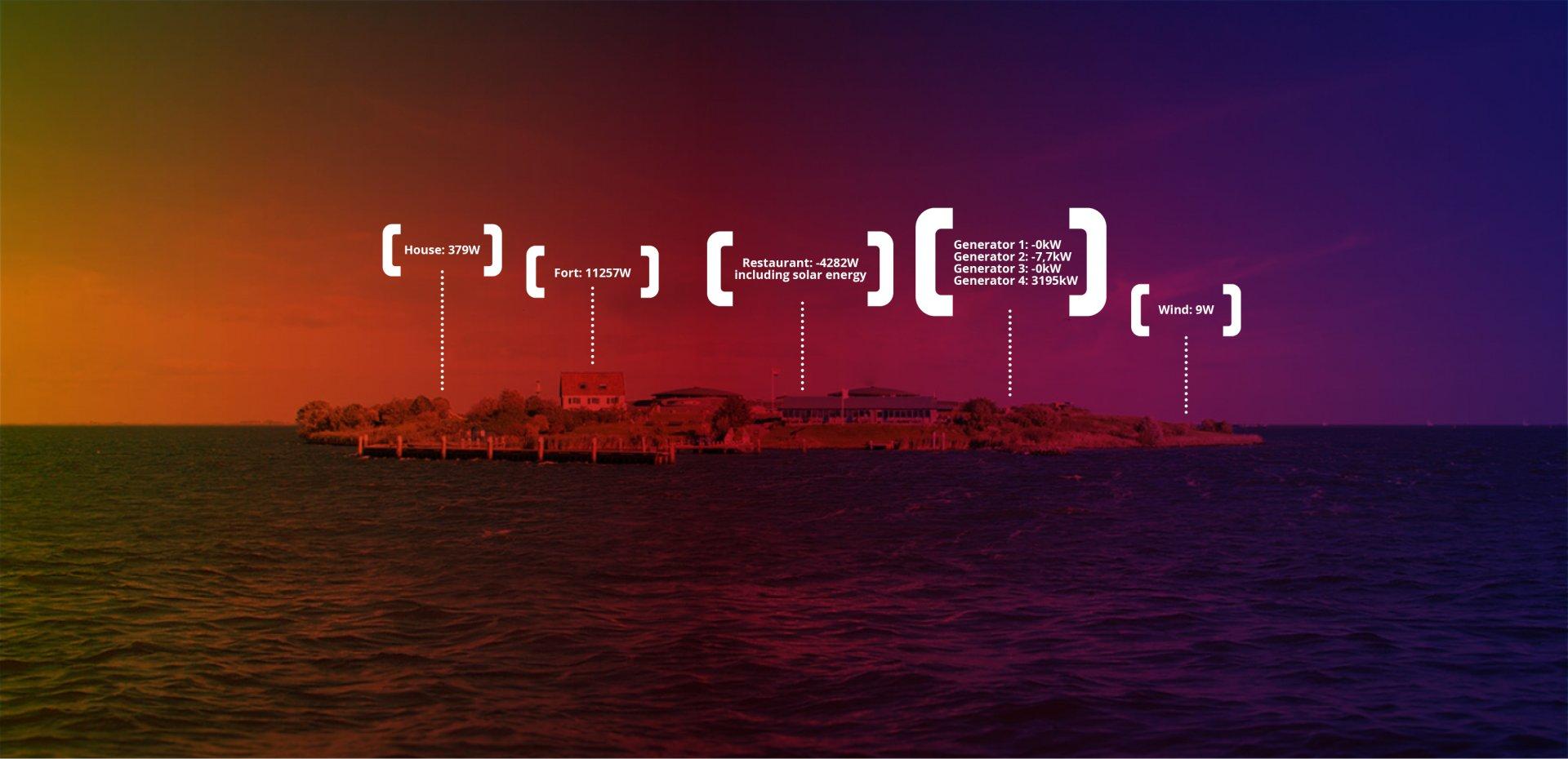 Pampus duurzaam en zelfvoorzienend eiland